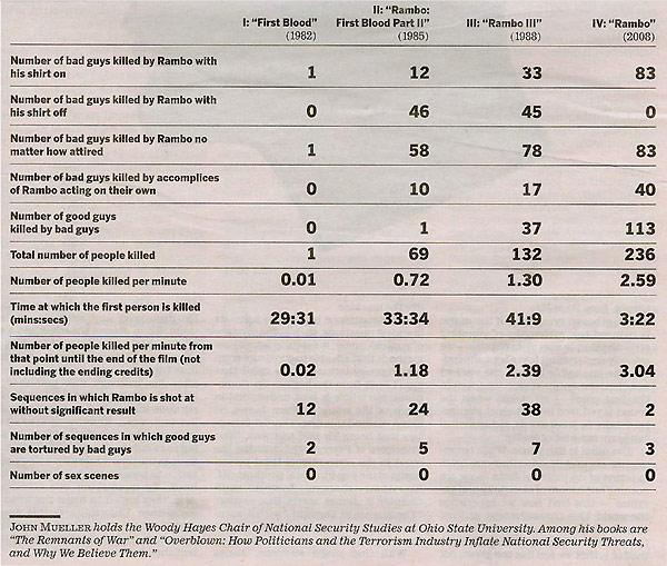 rambo_deaths_chart.jpg